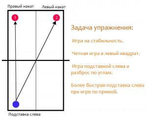 Уроки настольного тенниса -треугольник