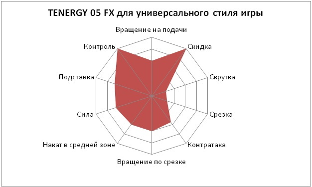 Диаграмма накладка для настольного тенниса Butterfly Tenergy 05 fx