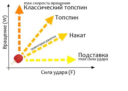 Настольный теннис обучение. Траектория движения ракетки при топспине и накате