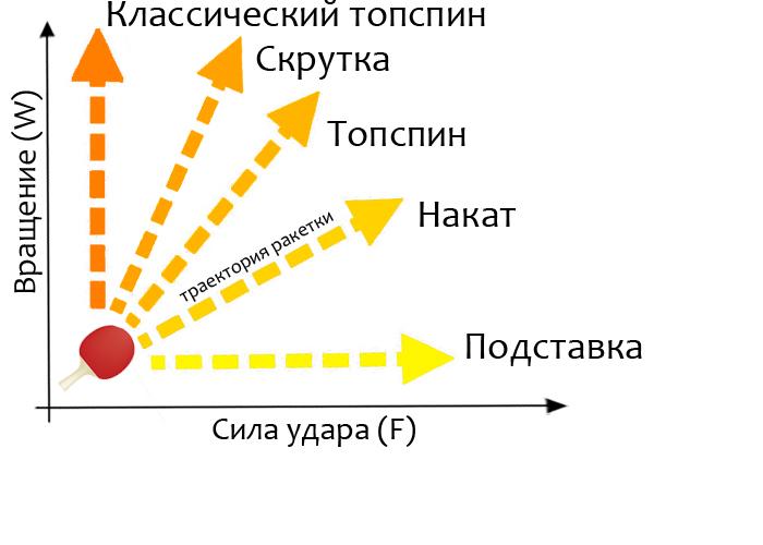 Механика удара в настольном теннисе (урок для продвинутых)