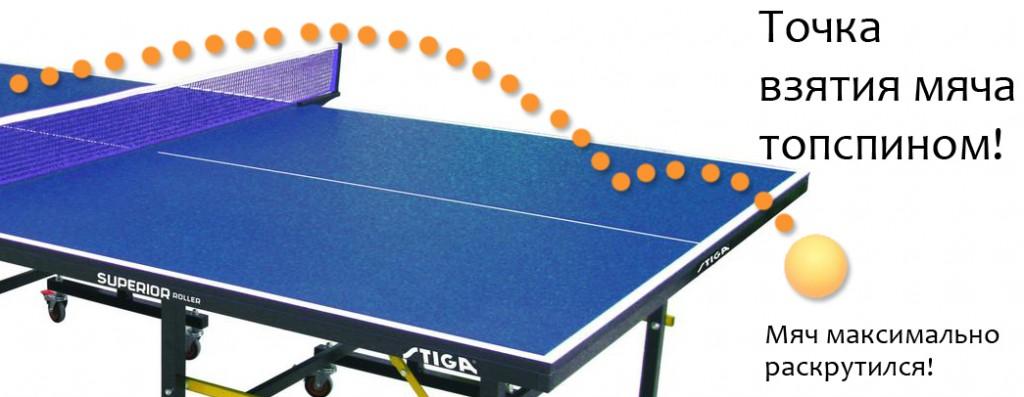 Обучение настольному теннису. Точка взятия мячу при топспине