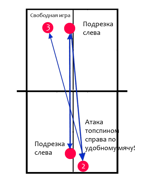 Настольный теннис обучение топспину. Упражнение