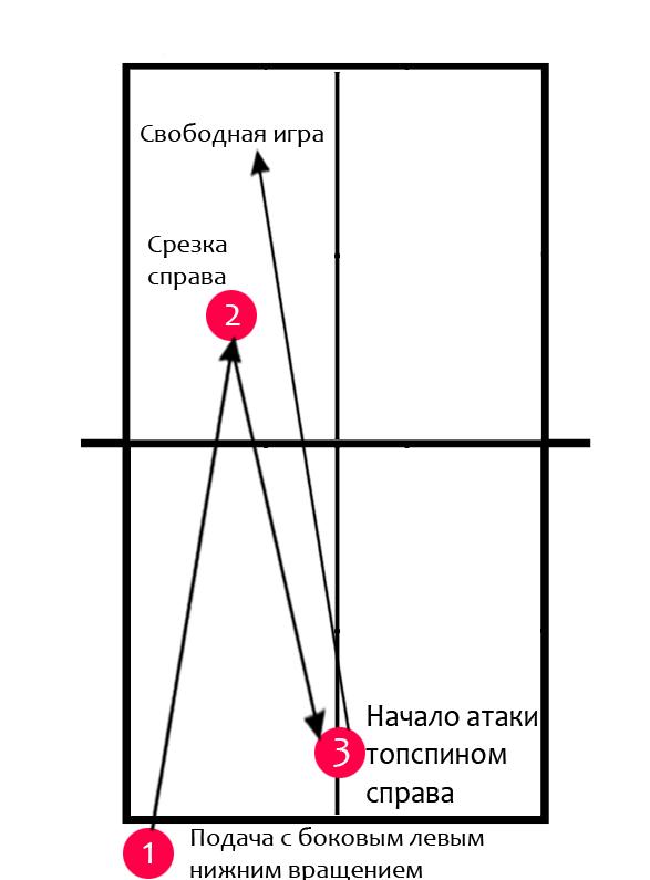 Тактика игры через топспин справа. Подача маятником