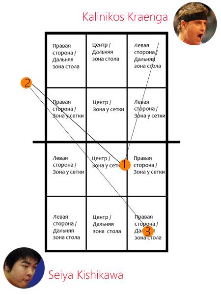 Комбинация Калиникоса Краенги на чемпионате мира по настольному теннису
